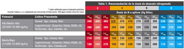 tabla-recomendacion-dosis-abonado-nitrogenado